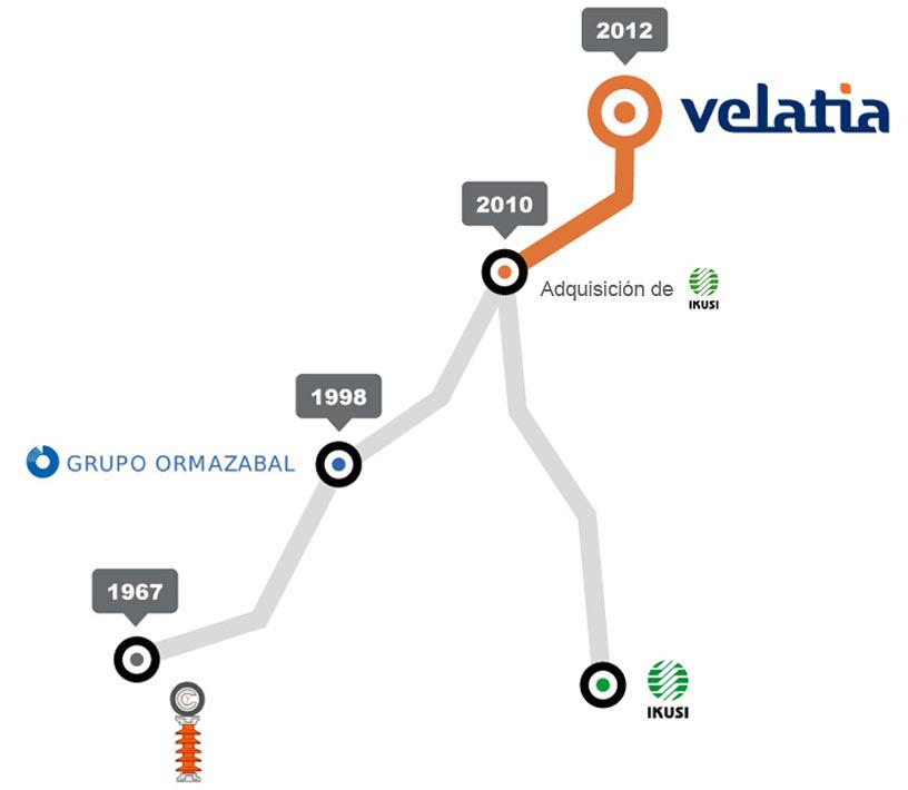 Velatia: Evolución de nuestra Marca