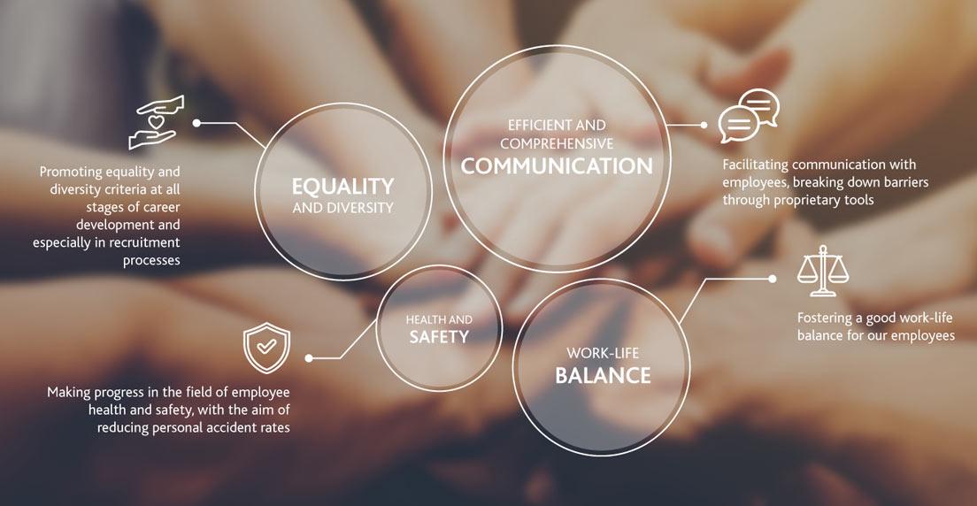 Velatia: Human Capital Management